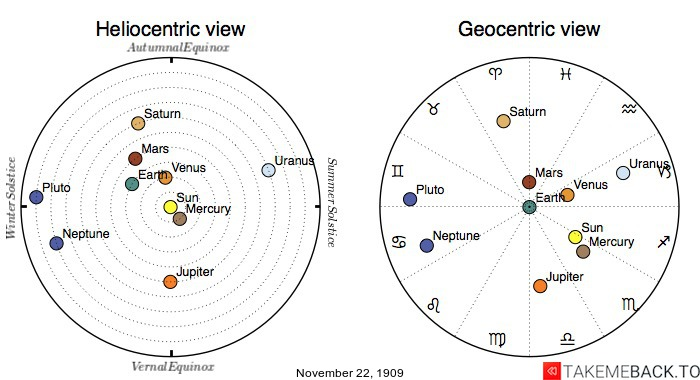 Planetary positions on November 22nd, 1909 - Heliocentric and Geocentric views