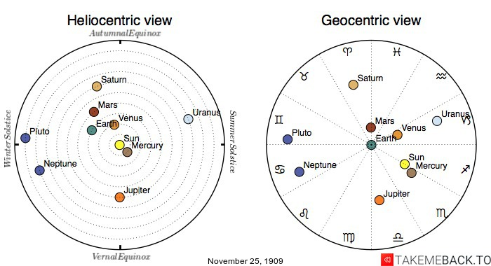 Planetary positions on November 25th, 1909 - Heliocentric and Geocentric views