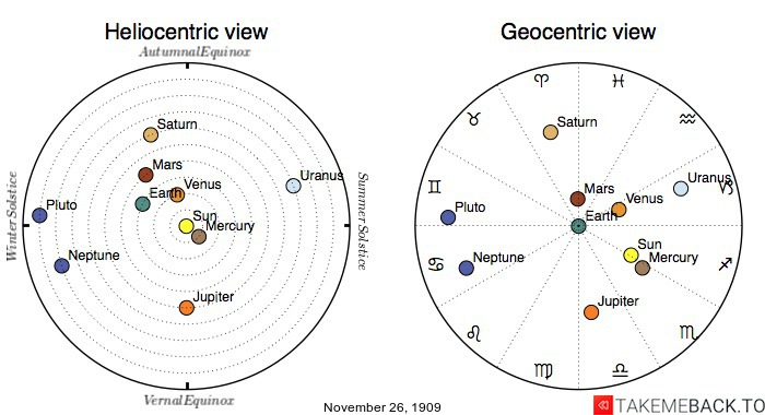 Planetary positions on November 26th, 1909 - Heliocentric and Geocentric views
