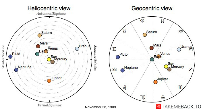 Planetary positions on November 28th, 1909 - Heliocentric and Geocentric views