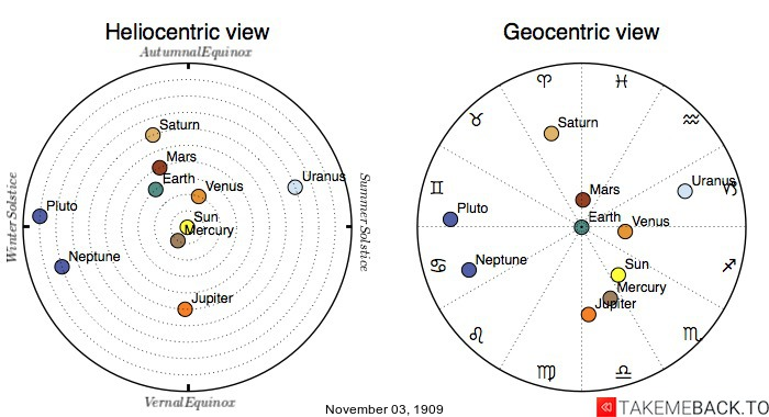 Planetary positions on November 3rd, 1909 - Heliocentric and Geocentric views