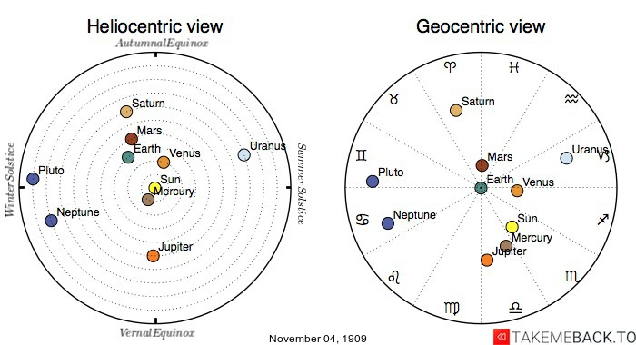 Planetary positions on November 4th, 1909 - Heliocentric and Geocentric views