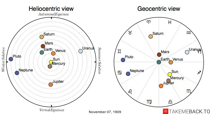 Planetary positions on November 7th, 1909 - Heliocentric and Geocentric views