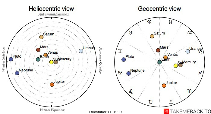 Planetary positions on December 11th, 1909 - Heliocentric and Geocentric views