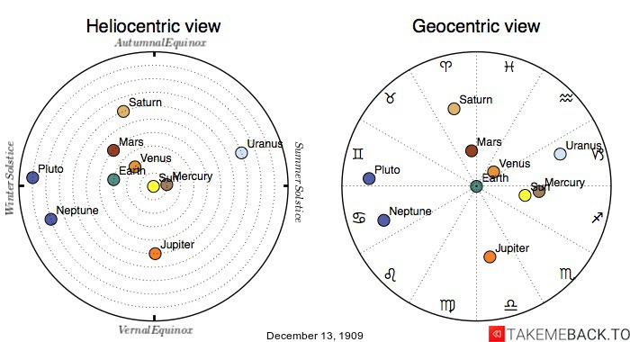 Planetary positions on December 13th, 1909 - Heliocentric and Geocentric views