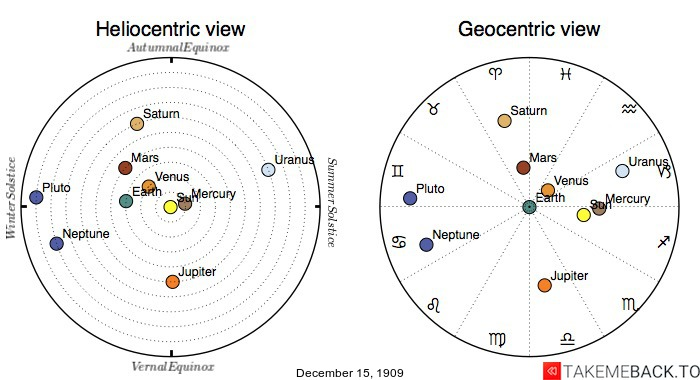 Planetary positions on December 15th, 1909 - Heliocentric and Geocentric views