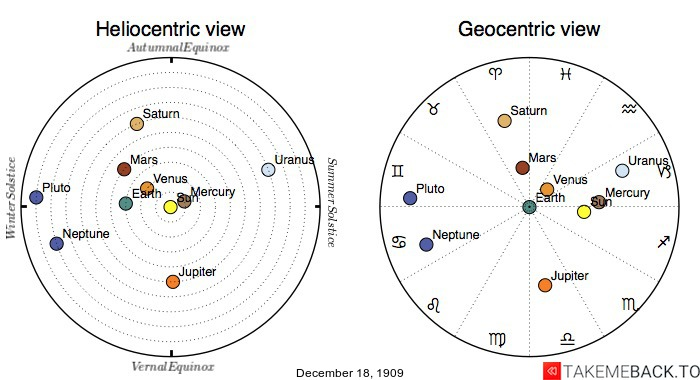 Planetary positions on December 18th, 1909 - Heliocentric and Geocentric views
