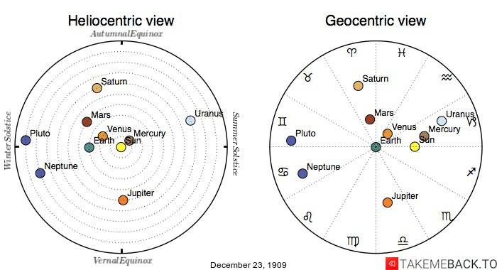 Planetary positions on December 23rd, 1909 - Heliocentric and Geocentric views