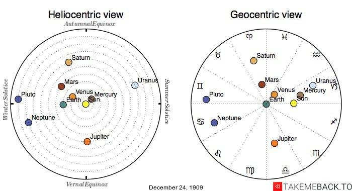 Planetary positions on December 24th, 1909 - Heliocentric and Geocentric views