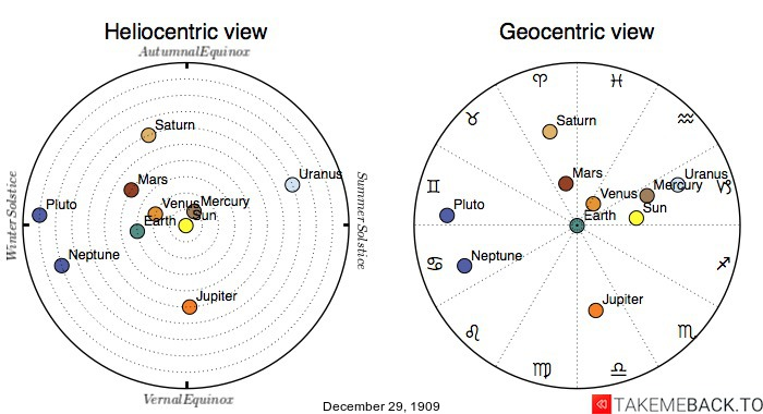 Planetary positions on December 29th, 1909 - Heliocentric and Geocentric views