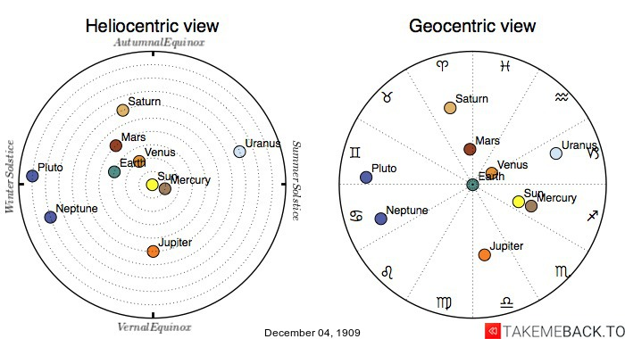Planetary positions on December 4th, 1909 - Heliocentric and Geocentric views