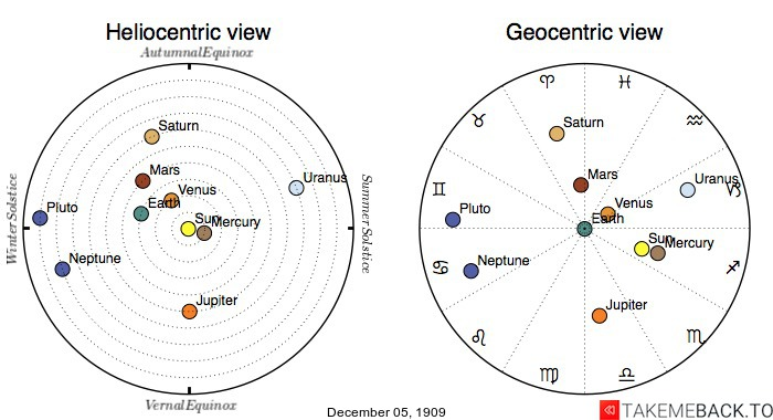 Planetary positions on December 5th, 1909 - Heliocentric and Geocentric views