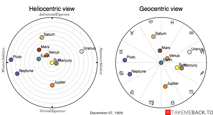 Planetary positions on December 7th, 1909 - Heliocentric and Geocentric views