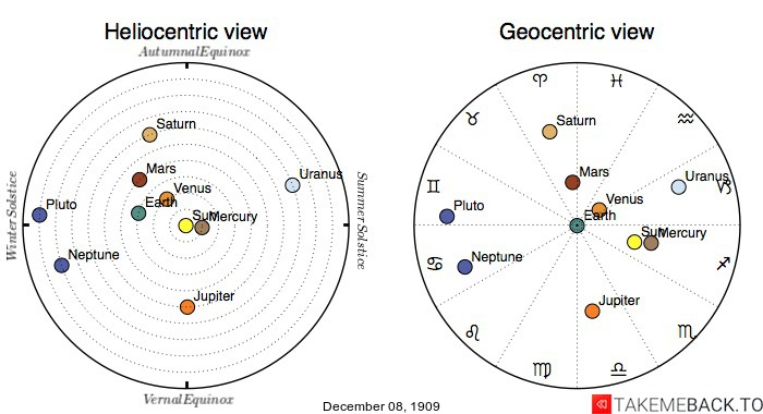 Planetary positions on December 8th, 1909 - Heliocentric and Geocentric views