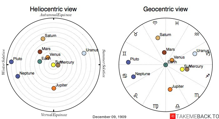 Planetary positions on December 9th, 1909 - Heliocentric and Geocentric views