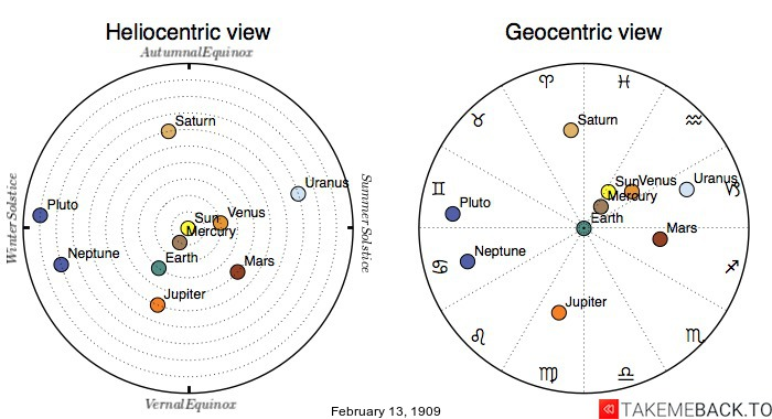 Planetary positions on February 13th, 1909 - Heliocentric and Geocentric views