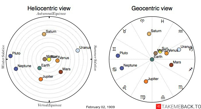 Planetary positions on February 2nd, 1909 - Heliocentric and Geocentric views