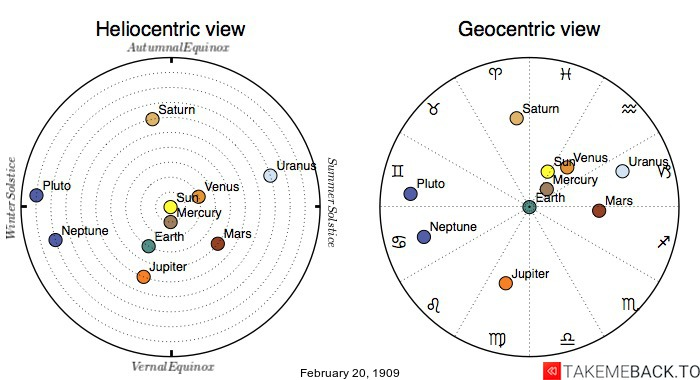 Planetary positions on February 20th, 1909 - Heliocentric and Geocentric views