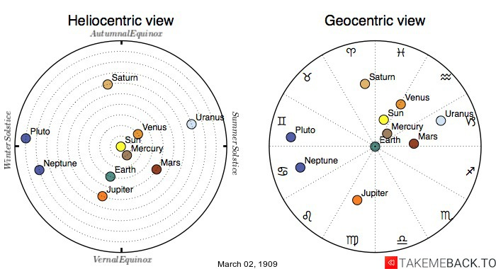 Planetary positions on March 2nd, 1909 - Heliocentric and Geocentric views