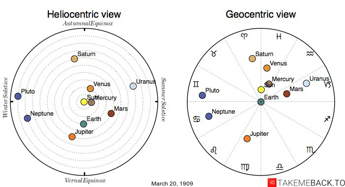 Planetary positions on March 20th, 1909 - Heliocentric and Geocentric views
