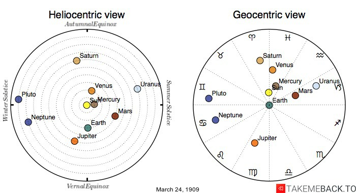 Planetary positions on March 24th, 1909 - Heliocentric and Geocentric views