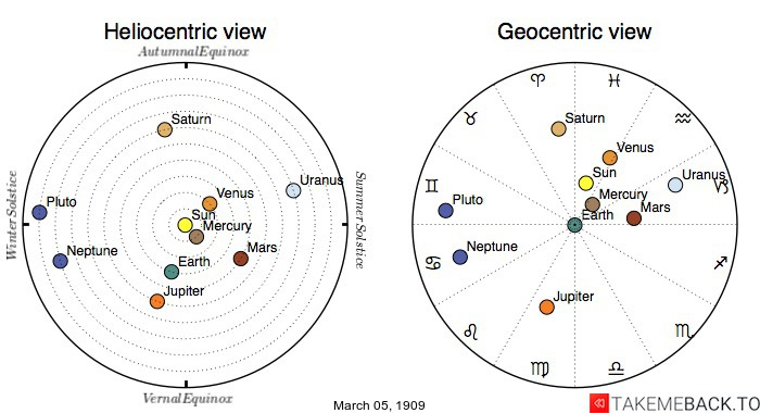 Planetary positions on March 5th, 1909 - Heliocentric and Geocentric views