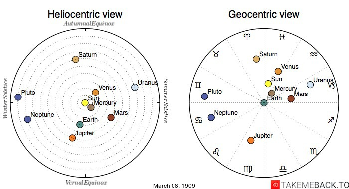 Planetary positions on March 8th, 1909 - Heliocentric and Geocentric views