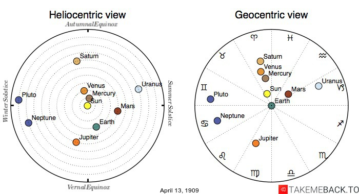 Planetary positions on April 13th, 1909 - Heliocentric and Geocentric views