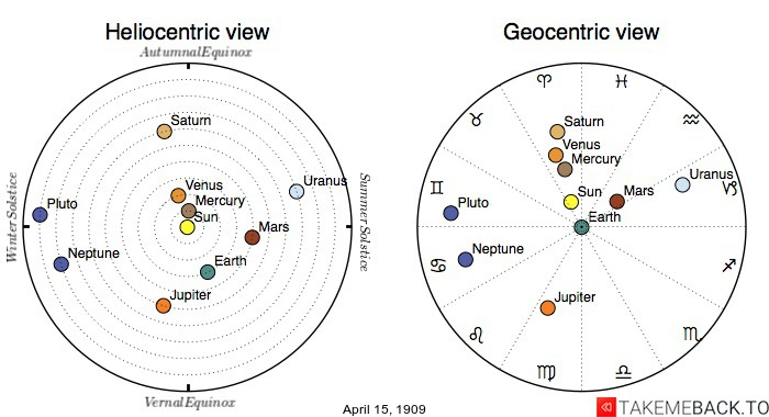 Planetary positions on April 15th, 1909 - Heliocentric and Geocentric views