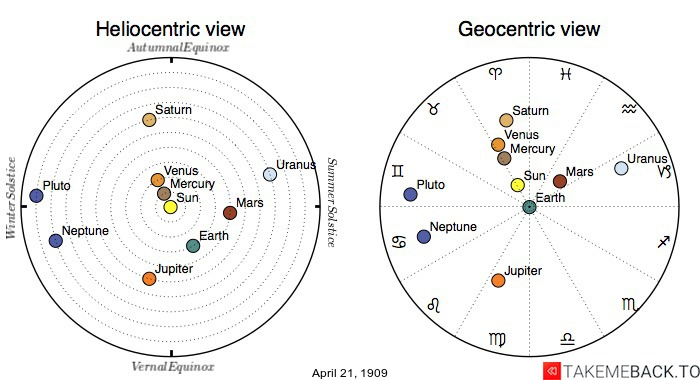 Planetary positions on April 21st, 1909 - Heliocentric and Geocentric views
