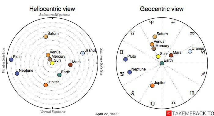 Planetary positions on April 22nd, 1909 - Heliocentric and Geocentric views