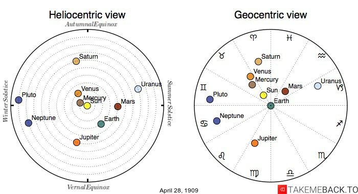 Planetary positions on April 28th, 1909 - Heliocentric and Geocentric views