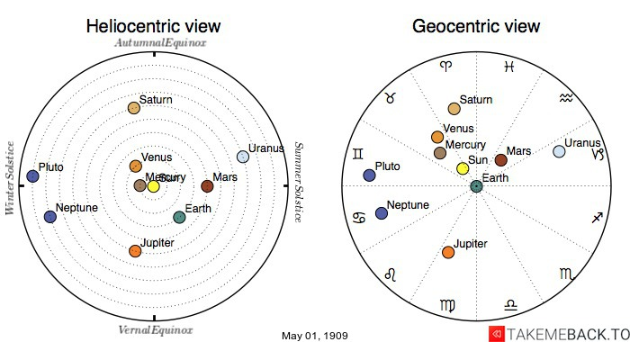 Planetary positions on May 1st, 1909 - Heliocentric and Geocentric views