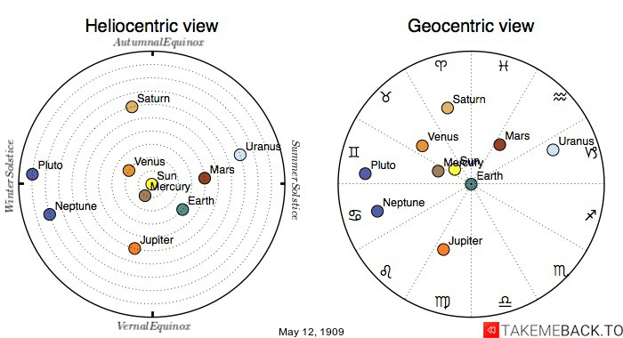 Planetary positions on May 12th, 1909 - Heliocentric and Geocentric views