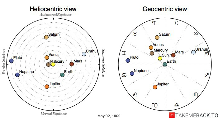 Planetary positions on May 2nd, 1909 - Heliocentric and Geocentric views