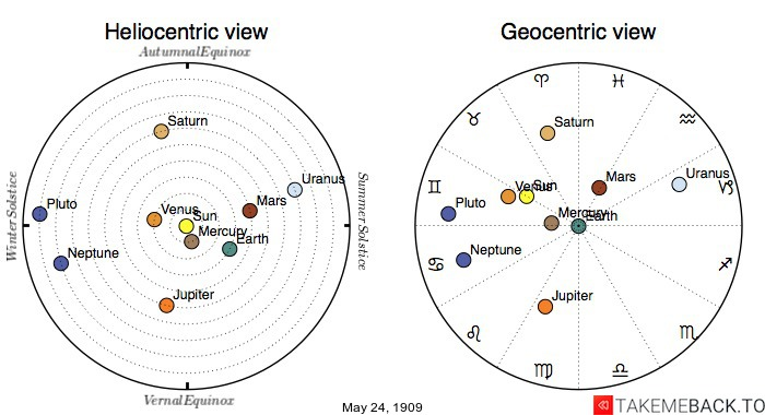 Planetary positions on May 24th, 1909 - Heliocentric and Geocentric views