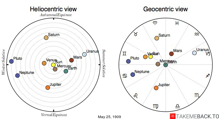 Planetary positions on May 25th, 1909 - Heliocentric and Geocentric views