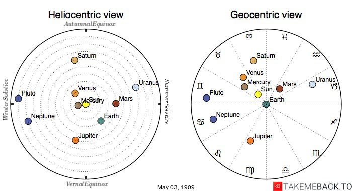 Planetary positions on May 3rd, 1909 - Heliocentric and Geocentric views