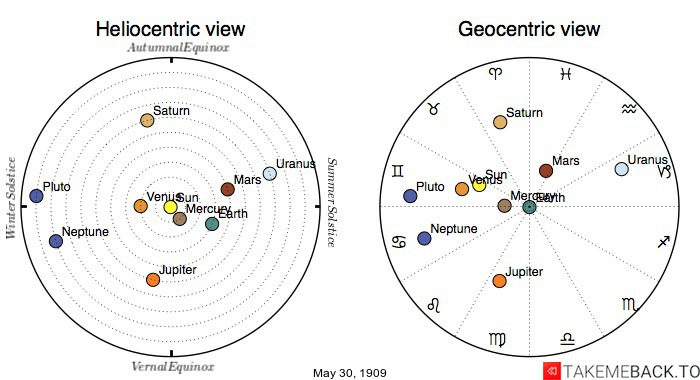 Planetary positions on May 30th, 1909 - Heliocentric and Geocentric views