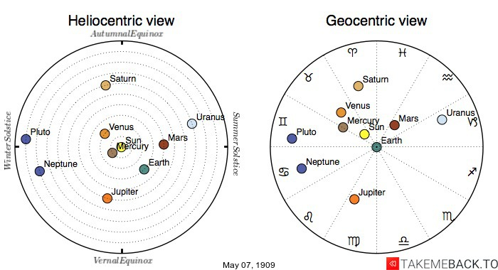 Planetary positions on May 7th, 1909 - Heliocentric and Geocentric views