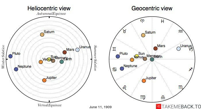 Planetary positions on June 11th, 1909 - Heliocentric and Geocentric views