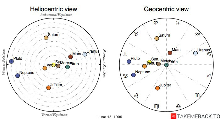 Planetary positions on June 13th, 1909 - Heliocentric and Geocentric views