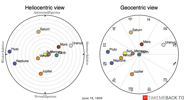 Planetary positions on June 18th, 1909 - Heliocentric and Geocentric views