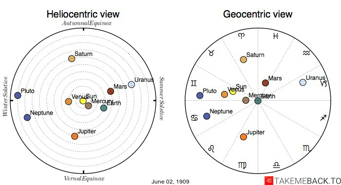 Planetary positions on June 2nd, 1909 - Heliocentric and Geocentric views