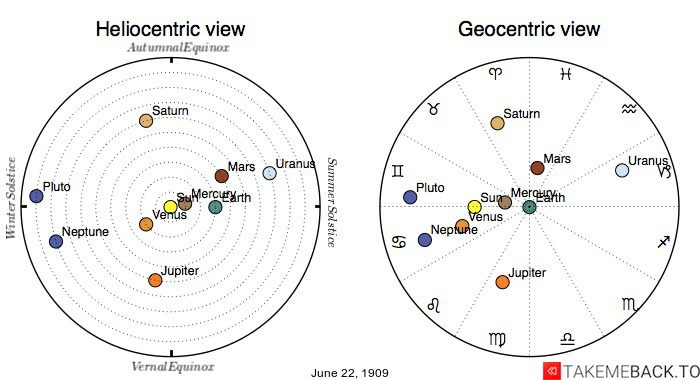 Planetary positions on June 22nd, 1909 - Heliocentric and Geocentric views