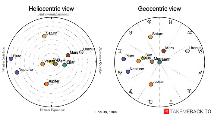 Planetary positions on June 8th, 1909 - Heliocentric and Geocentric views