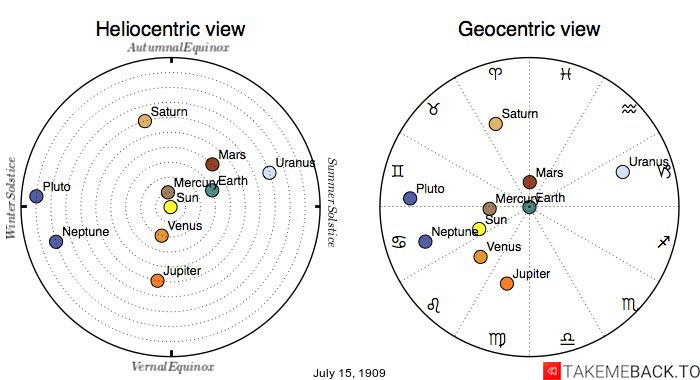 Planetary positions on July 15th, 1909 - Heliocentric and Geocentric views
