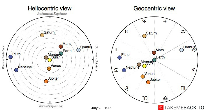 Planetary positions on July 23rd, 1909 - Heliocentric and Geocentric views