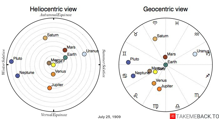 Planetary positions on July 25th, 1909 - Heliocentric and Geocentric views