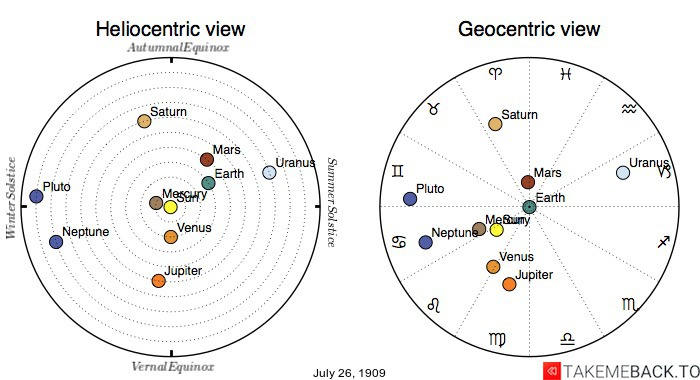 Planetary positions on July 26th, 1909 - Heliocentric and Geocentric views